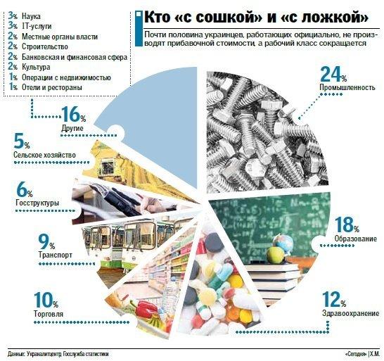 Кем работают украинцы: тьма чиновников и всего 5% аграриев Подробнее читайте на Юж-Ньюз: http://xn----ktbex9eie.com.ua/archives/9945