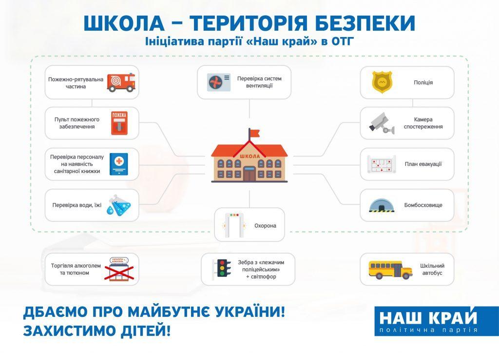 «Наш край» на уровне громад инициирует кампанию по усилению безопасности школьников  Подробнее читайте на Юж-Ньюз: http://xn----ktbex9eie.com.ua/archives/8790
