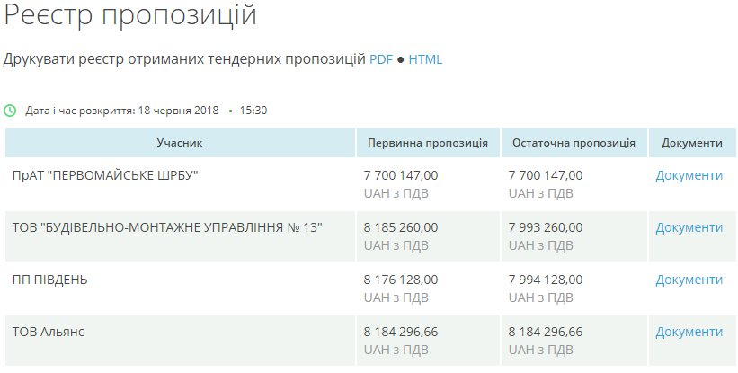В Южноукраинске построят спортзал для гимназии за 8 миллионов  Подробнее читайте на Юж-Ньюз: http://xn----ktbex9eie.com.ua/archives/12791