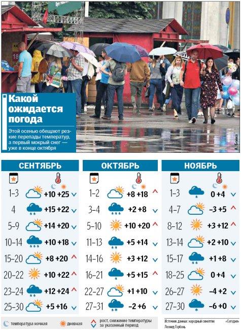 Теплый сентябрь и зима в ноябре: прогноз погоды на осень  Подробнее читайте на Юж-Ньюз: http://xn----ktbex9eie.com.ua/archives/20385