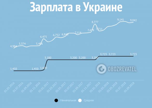 Зарплаты, пенсии и цены: что ждет украинцев в январе  Подробнее читайте на Юж-Ньюз: http://xn----ktbex9eie.com.ua/archives/33822