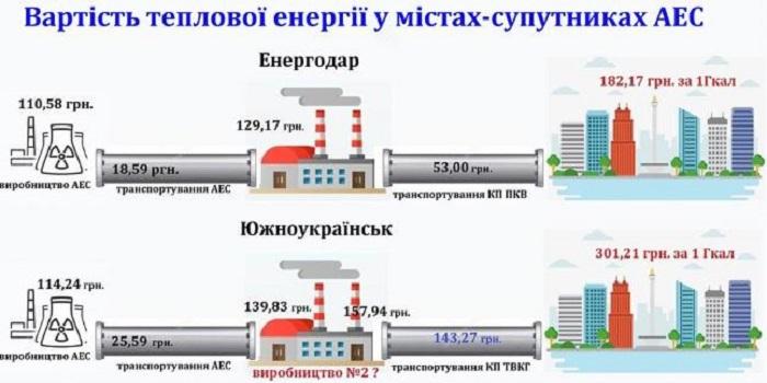 Хто і як заробляє на атомному теплі в українських атомоградах Подробнее читайте на Юж-Ньюз: http://xn----ktbex9eie.com.ua/archives/41328