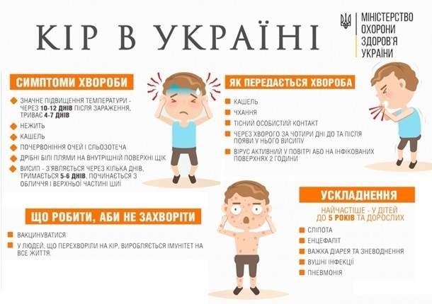 Украина возглавила мировой рейтинг по заболеваемости корью  Подробнее читайте на Юж-Ньюз: http://xn----ktbex9eie.com.ua/archives/42581