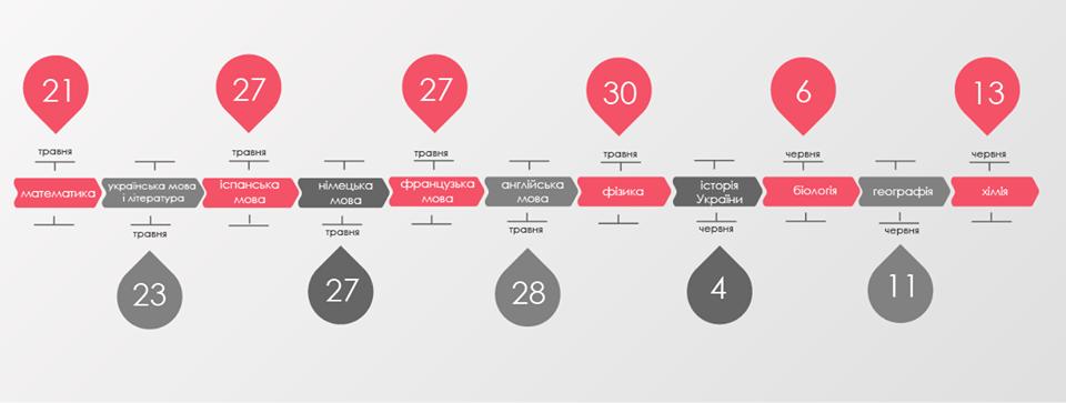 График проведения ВНО в Украине: инфографика и даты  Подробнее читайте на Юж-Ньюз: http://xn----ktbex9eie.com.ua/archives/50570