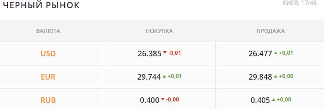 В Украине резко вырос курс доллара — банкиры заговорили о девальвации  Подробнее читайте на Юж-Ньюз: http://xn----ktbex9eie.com.ua/archives/54535