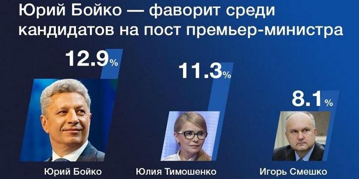 Юрий Бойко лидирует среди претендентов на премьерское кресло Подробнее читайте на Юж-Ньюз: http://xn----ktbex9eie.com.ua/archives/54321