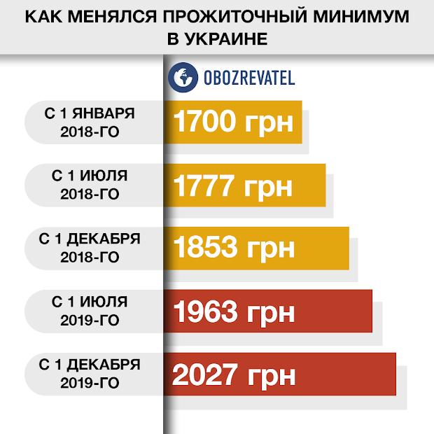Украинцам пересчитают пенсии и выплаты: названы дата и суммы  Подробнее читайте на Юж-Ньюз: http://xn----ktbex9eie.com.ua/archives/59564