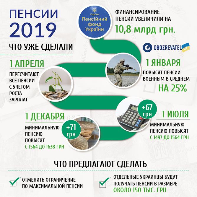Повышение и перерасчет пенсий: Верховный суд пошел навстречу украинцам  Подробнее читайте на Юж-Ньюз: http://xn----ktbex9eie.com.ua/archives/58976