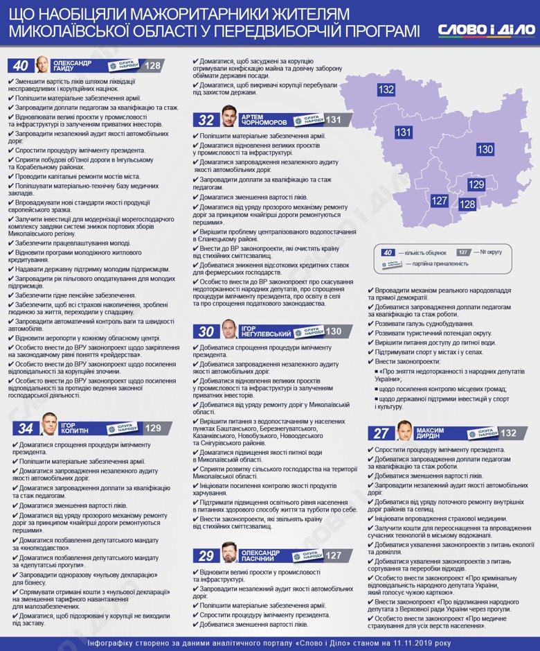 Передвиборчі програми мажоритарників: що обіцяли депутати Миколаївської області Подробнее читайте на Юж-Ньюз: http://xn----ktbex9eie.com.ua/archives/66970