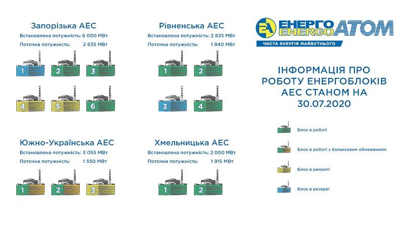 В Украине. 31 июля из 15 энергоблоков АЭС два выведены в резерв, три в ремонте, два работают с ограничениями