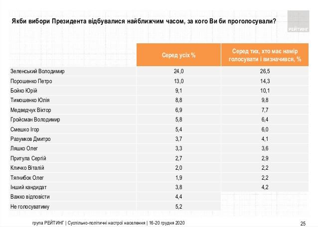 Зеленський vs Порошенко: з'явився свіжий президентський рейтинг