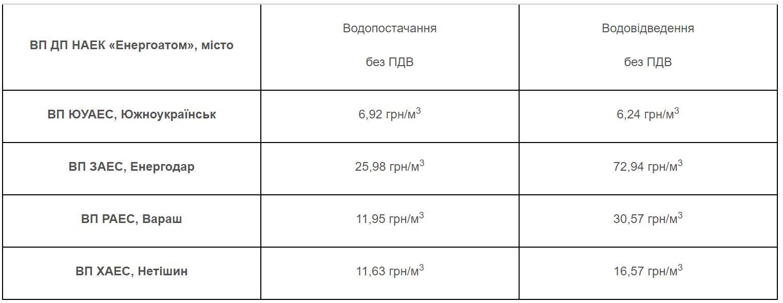 Южноукраїнськ - Перегляд тарифів: варіанти без варіантів