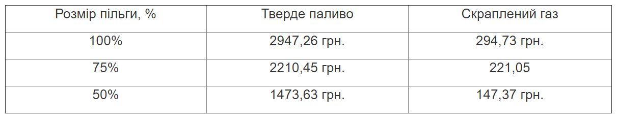 Южноукраїнськ - ПРИЗНАЧЕННЯ ЖИТЛОВИХ СУБСИДІЙ ТА ПІЛЬГ НА ПРИДБАННЯ ТВЕРДОГО ПАЛИВА І СКРАПЛЕНОГО ГАЗУ