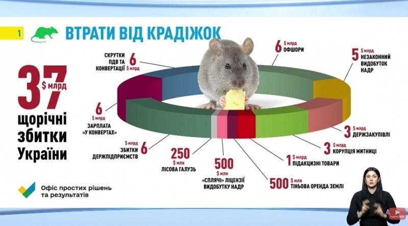 У Украины ежегодно крадут $37 млрд, - Саакашвили