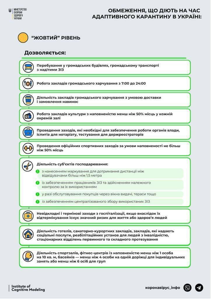 Николаевщину официально перевели в «желтую» карантинную зону: список ограничений