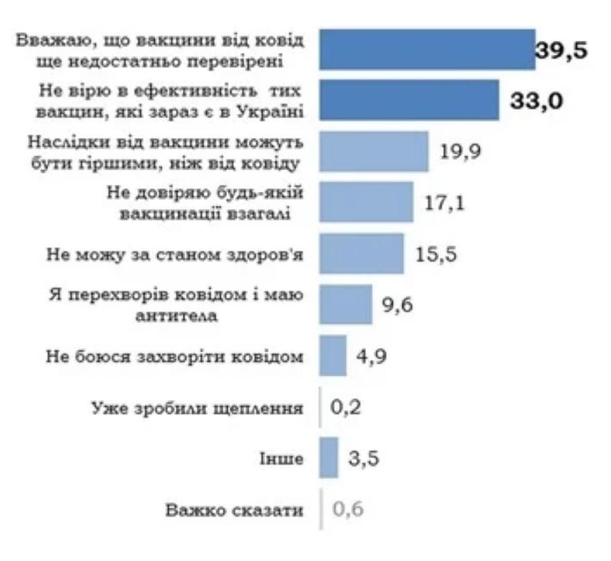 Украинцы назвали главные причины отказа от вакцинации против COVID-19