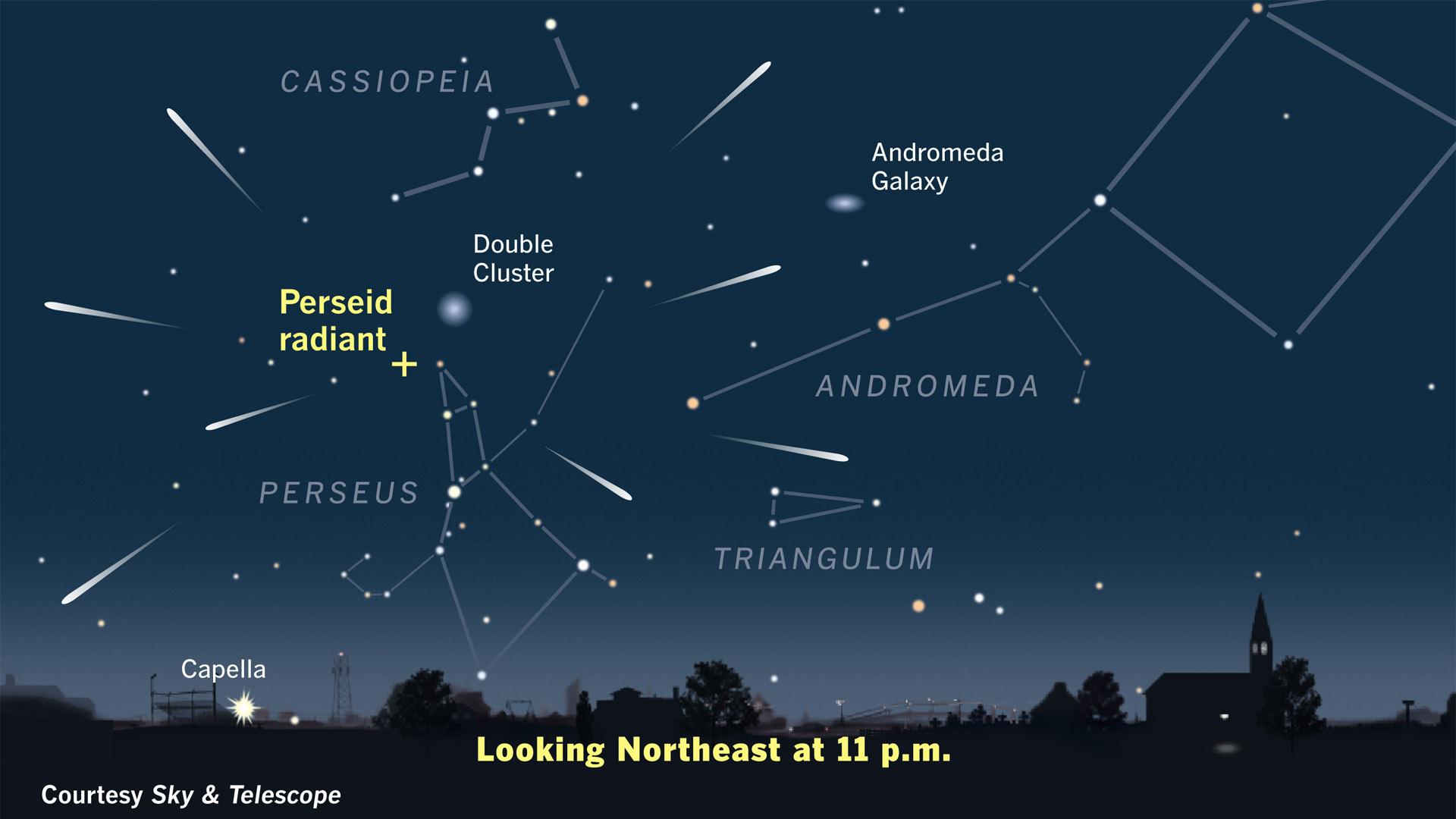 """17 июля начинается один из самых зрелищных метеорных потоков года - Персеиды. Он продлится до 24 августа. И хотя пик, когда в час можно будет наблюдать до 60 """"падающих звезд"""" в час, наступит только 12 августа, с сегодняшнего дня можно будет наблюдать отдельные метеоры на ночном небе.  Что такое Персеиды Персеиды - самое яркое астрономическое явление лета, которое начинается с середины июля и оканчивается в конце августа. Оно происходит каждое лето, когда Земля, вращаясь вокруг Солнца, проходит через орбиту кометы Свифта-Таттла в созвездии Персея. Именно поэтому метеорный поток назван Персеидами.  Яркие черточки на небе, которые в народе называют """"звездопадом"""", это метеоры - частички хвоста кометы. Они состоят из льда и пыли и сгорают, попадая в атмосферу Земли."""