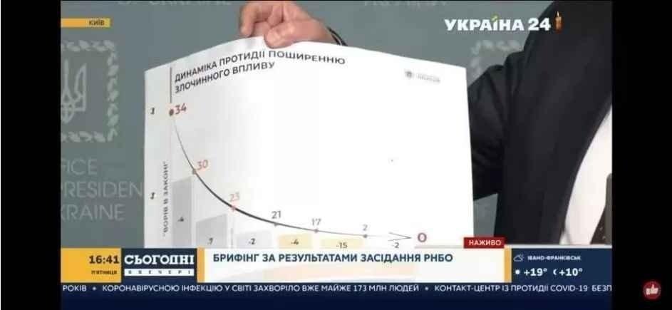 Нацполиция обвинила секретаря СНБО Данилова в разглашении секретной информации