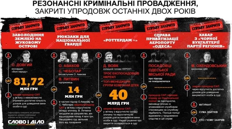 Какие резонансные уголовные дела были закрыты за последние два года в Украине