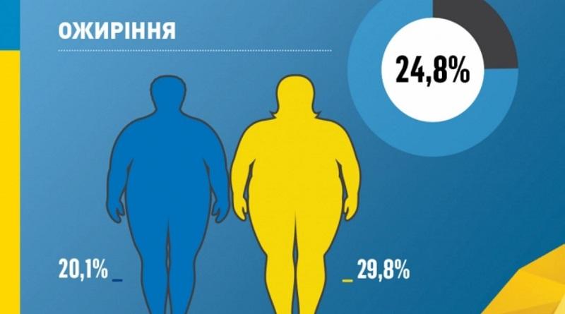 Всемирный день борьбы с ожирением: в ВОЗ дали рекомендации, как справиться с лишним весом
