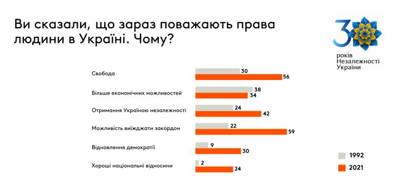 За годы независимости количество украинских заробитчан выросло в 7 раз