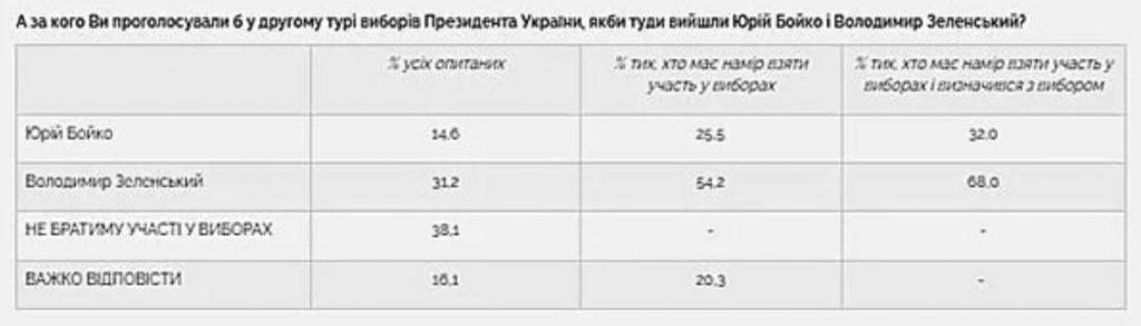 За Зеленского в первом туре выборов Президента готовы проголосовать вдвое больше избирателей, чем за его ближайших соперников