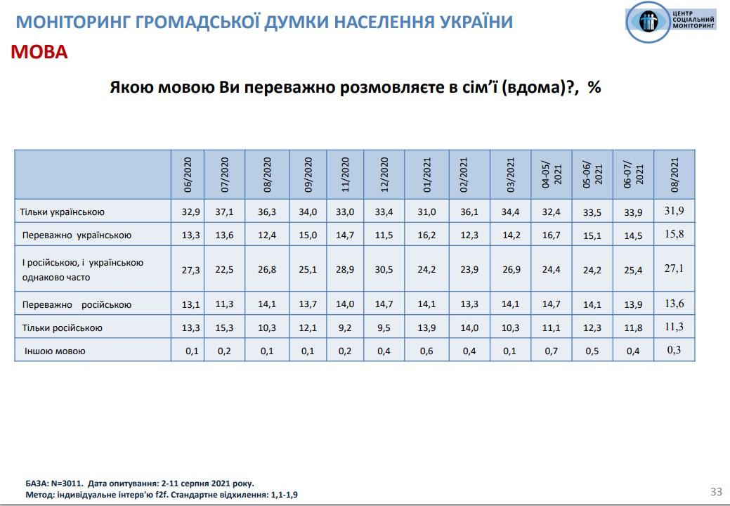 На украинском языке дома общаются менее трети украинцев - опрос