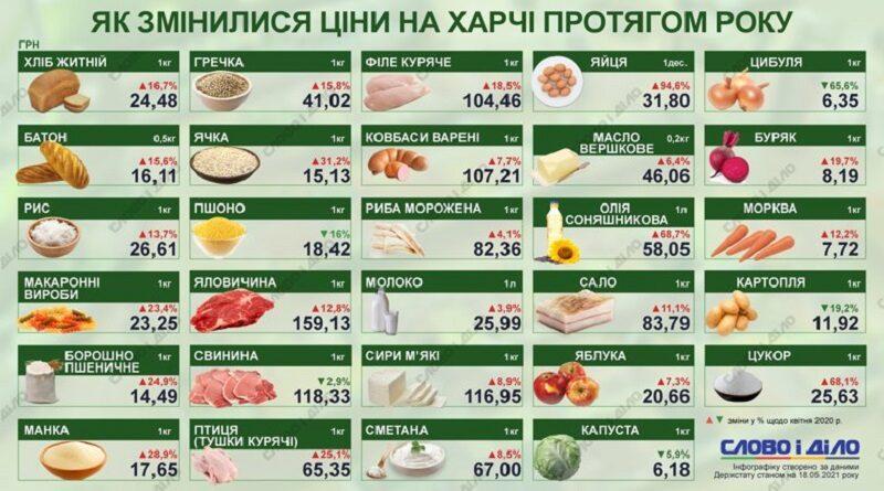 За год в Украине более чем на четверть поднялись цены на продукты питания